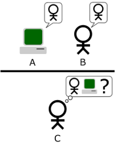 The Turing Test (source: wikipedia)